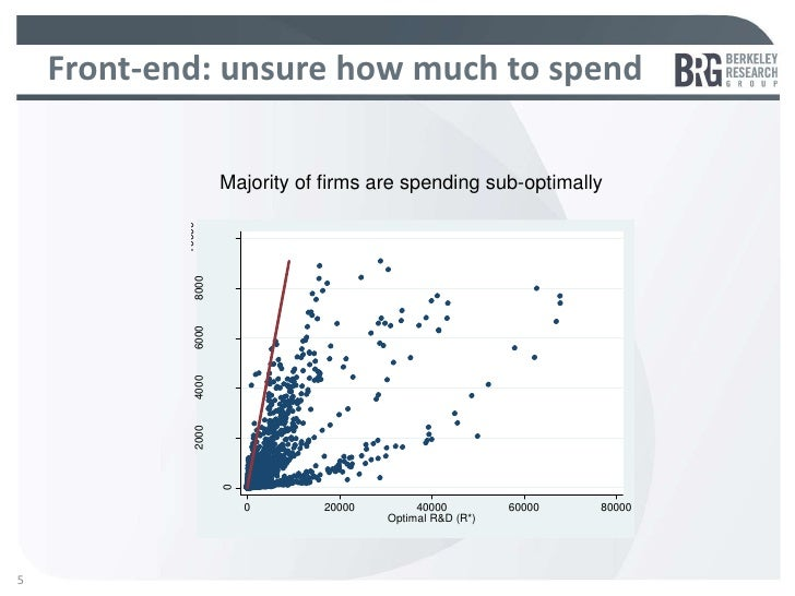 Front-end: unsure how much to spend                      10000      Majority of firms are spending sub-optimally          ...