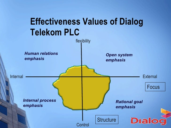 organisational dialogue There are two consequences that result from a lack of dialogue first, personal and organizational performance suffer as the above examples illustrate, decisions are made with incomplete data or are implemented without understanding and buy-in from those people responsible for making them succeed.