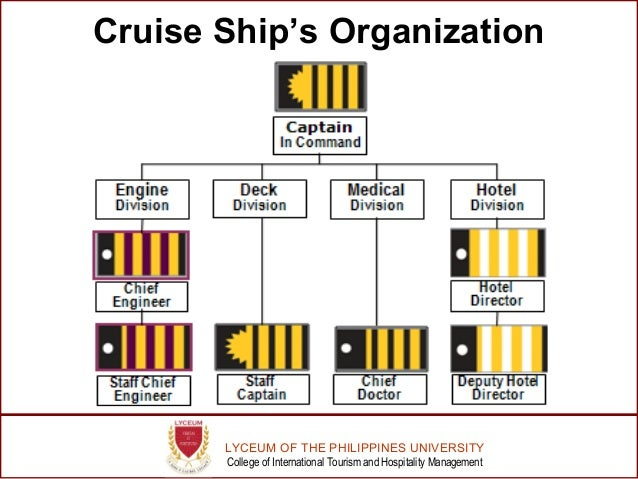 shipboard organisation Organisation & representation  on board practical advice  the absence of protective guards and shields on workshop machinery is a common finding of club.
