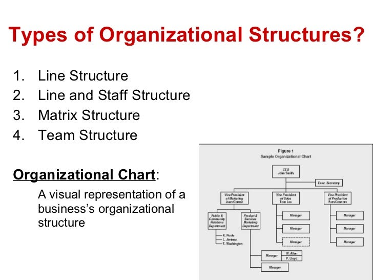 the different types of a business organisational structure Organisational structure and different types of structures organsational structure is the internal, formal framework of a business that shows the way in which management is linked together and how the authority is transmitted.
