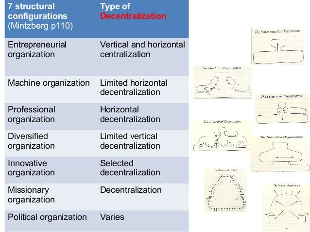 four types of organisational structure N what is to follow, we will elaborate upon the different types organizational structures,  it is necessary to classify what organizational structure is in place.