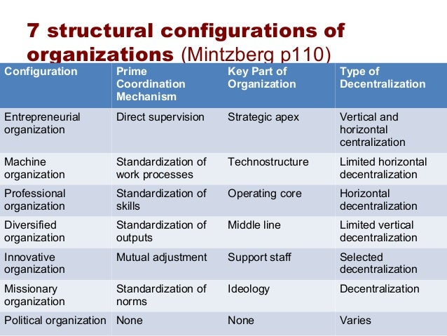 Describe Mintzberg's five types of organization structure?