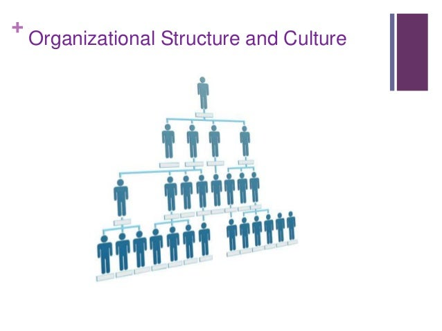 Organizational Culture and Changing Culture