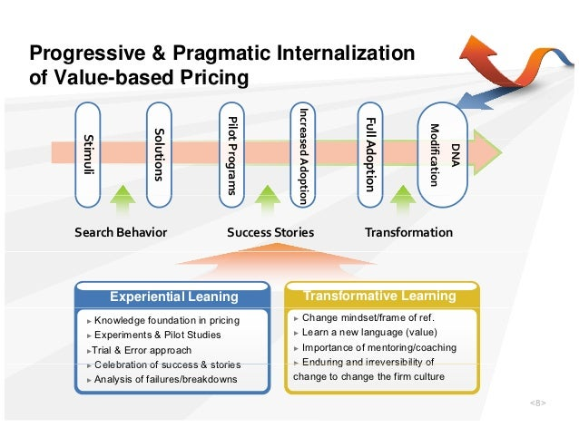angiomax pricing case study Pricing case studies can either stand alone or be a part of another case study you can crack pricing case interview in three steps: investigate the company.