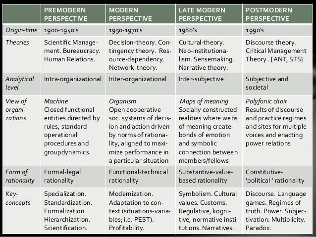 Interorganizational systems different perspectives on sexual orientation