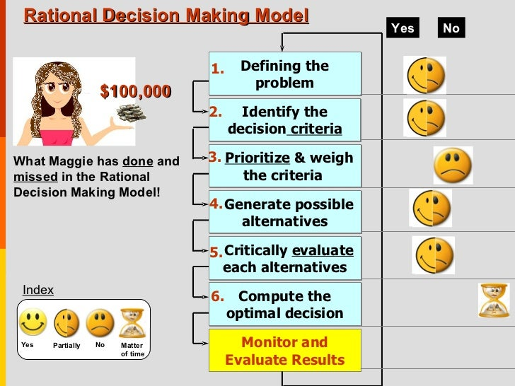 Models of Decision Making