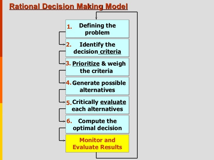 organizational decision making Decision making in organizations is often pictured as a coherent and rational process in which alternative interests and perspectives are considered in an orderly manner until the best choice is selected.
