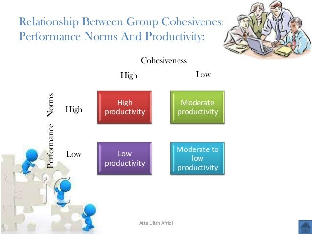 group properties roles norms status size and cohesiveness Group dynamics is a system of behaviors and psychological processes occurring within a social group (intragroup dynamics), or between social groups (intergroup dynamics) the study of group dynamics can be useful in understanding decision-making behaviour, tracking the spread of diseases in society, creating effective therapy techniques, and.