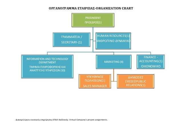 ΟΡΓΑΝΟΓΡΑΜΜΑ ΕΣΑΙΡΕΙΑ-ORGANIZATION CHART                                                                   PRESINDENT    ...