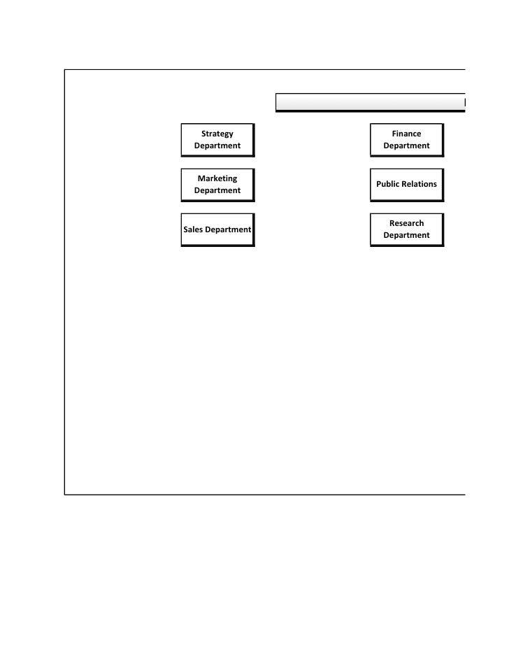 Headqua     Strategy           Finance   Department        Department      Marketing                    Public Relations  ...