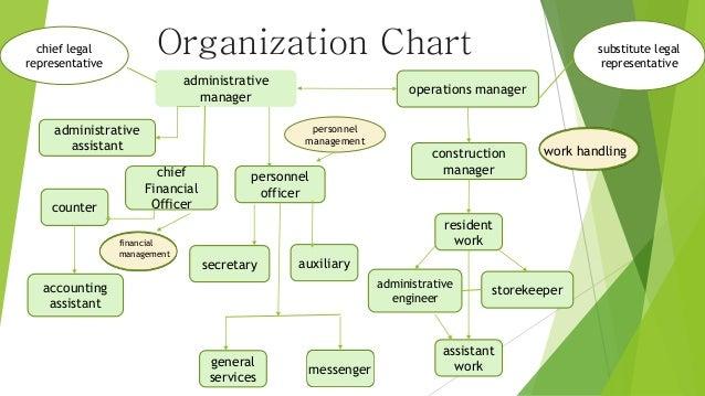 Plant manager organizational behabior Essay