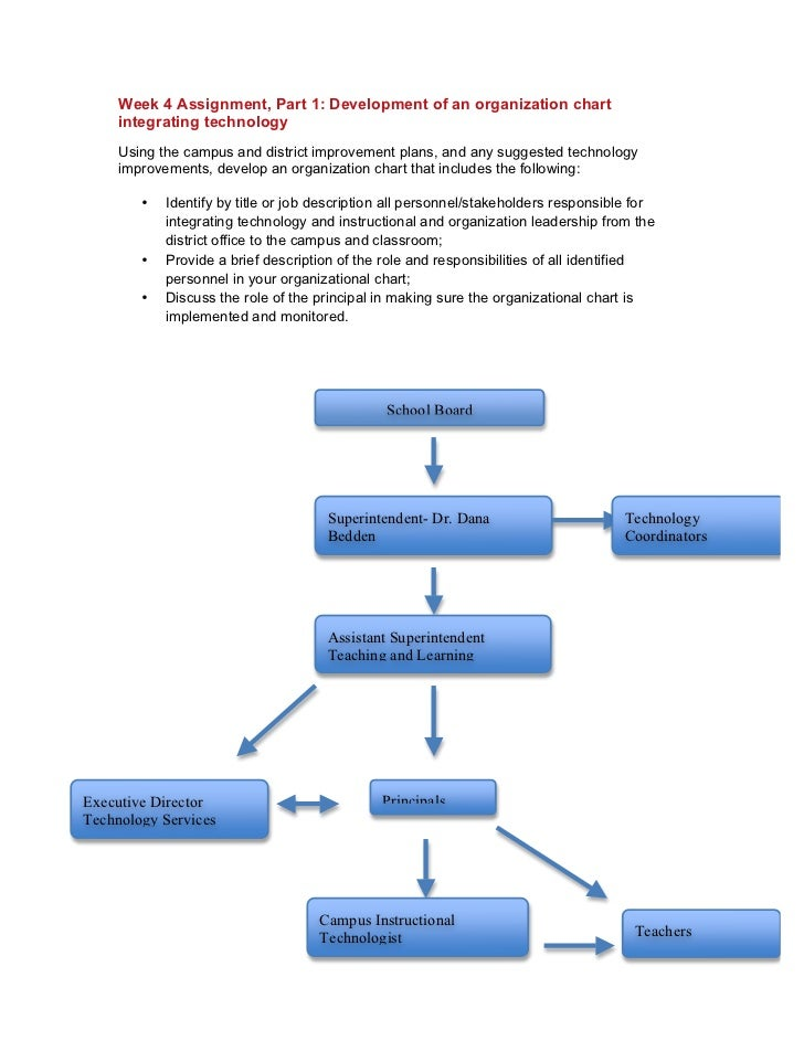 Week 4 Assignment, Part 1: Development of an organization chart     integrating technology     Using the campus and distri...