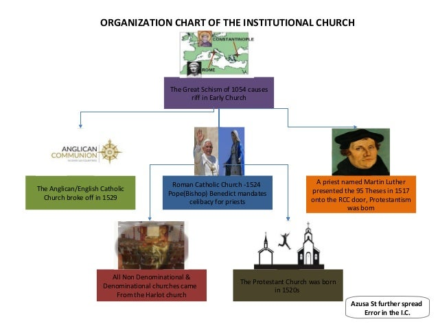 ORGANIZATION CHART OF THE INSTITUTIONAL CHURCH                                         The Great Schism of 1054 causes    ...