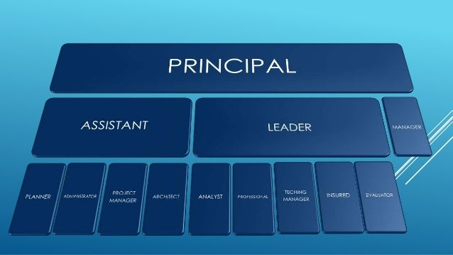 Organization charts Slide 2