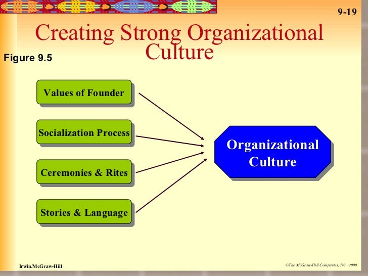 how organizations create value A firm's organizational capabilities, both internally and externally  organizational capabilities in order to continually create value, which is where dynamic.