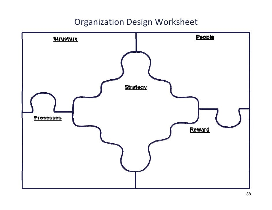 Organization Design Rick Walters – Levels of Organization Worksheet