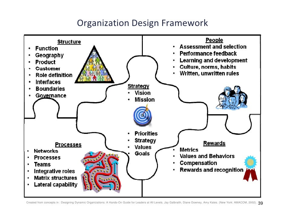 tm ch02 organization strategy The regulations for work performance set by an organization d the strategic partners of an organization ch02: the environment of organizations and managers.
