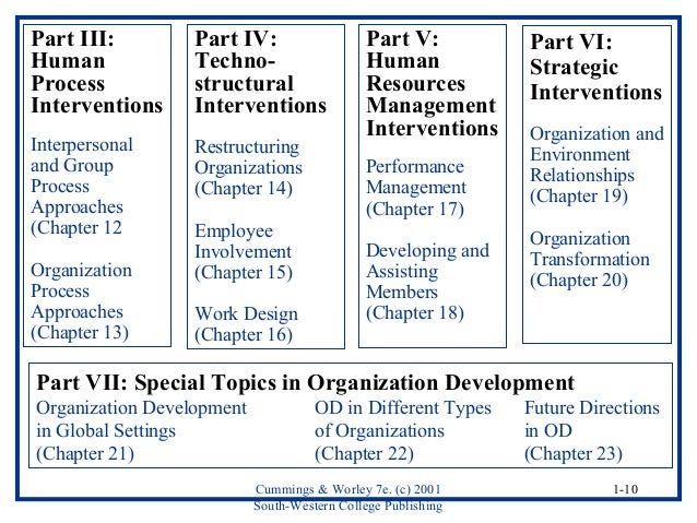 an overview of od interventions Organization development  overview edit  thus od interventions focus on the total cultures and cultural processes of organizations.
