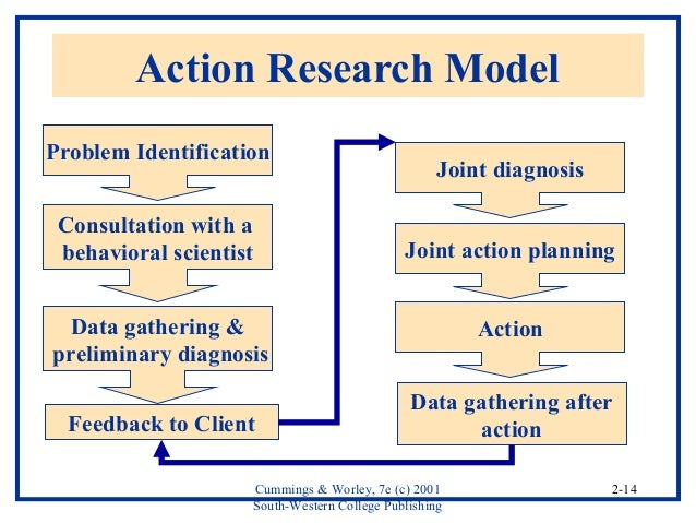 compare lewins planned change model action research and positive model Four elements: field theory, group dynamics, action research and the 3-step model of change though these tend, now, to be  planned change at the group.