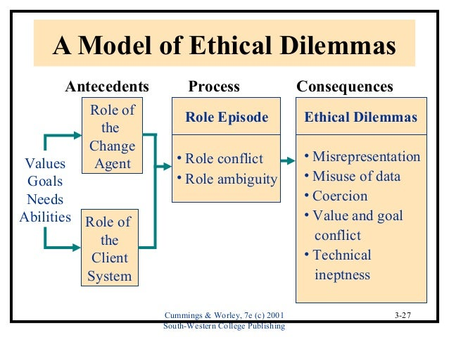 ethical dilemmas in organizational communication Importance of ethical communication about communication & ethical issues in business accessed may 19  [organizational ethics].