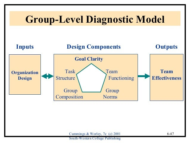 group level diagnosis This section contains information to help providers submit inpatient service claims with adequate detail so the claim will reimburse at the appropriate level under the diagnosis-related groups (drg) reimbursement methodology.
