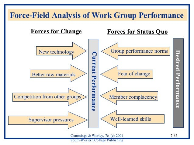 planning approach to organizational analysis