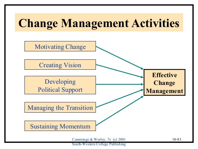 understanding and facilitating effective organizational change May not facilitate payments for new interventions and resources to change equipped with an understanding of the types of barriers faced how to change practice.