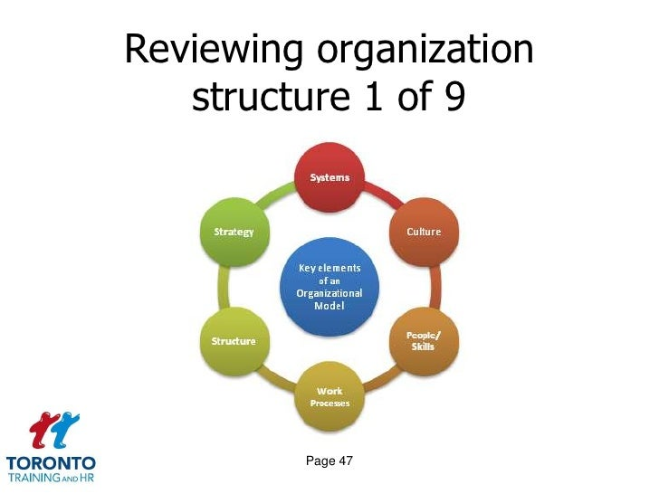 development of organizational architecture We see organizational development as a wide-ranging process, starting with the   organizational structure, processes, governance and capabilities that.