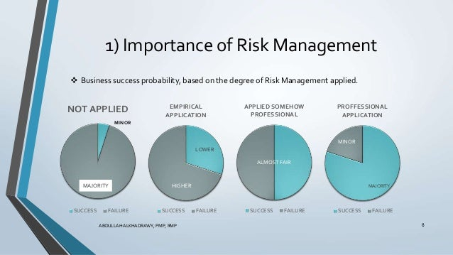 the importance of risk management in the success of an organization If a risk is rated ten this means it is of major importance to the  are crucial for the success of your risk management  org/en/guides/manage-risk.