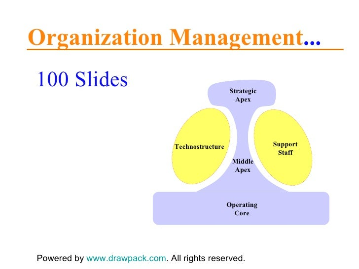 Organization Management ... 100 Slides Powered by  www.drawpack.com . All rights reserved. Technostructure Support Staff S...