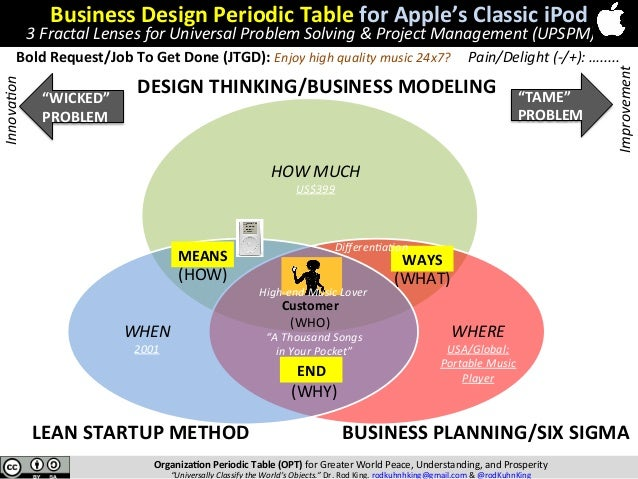 Business design periodic table bdpt the amazing global race to ach modeling 42 organizaon periodic table urtaz Choice Image