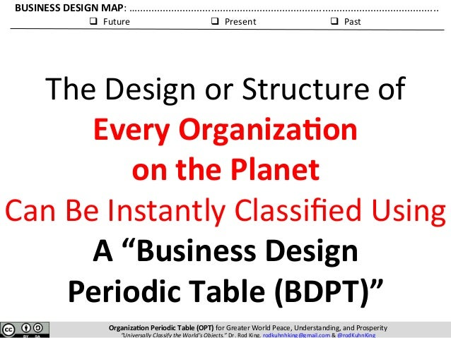 Business design periodic table bdpt the amazing global race to ach anatomy of business design periodic table 55 q urtaz Image collections