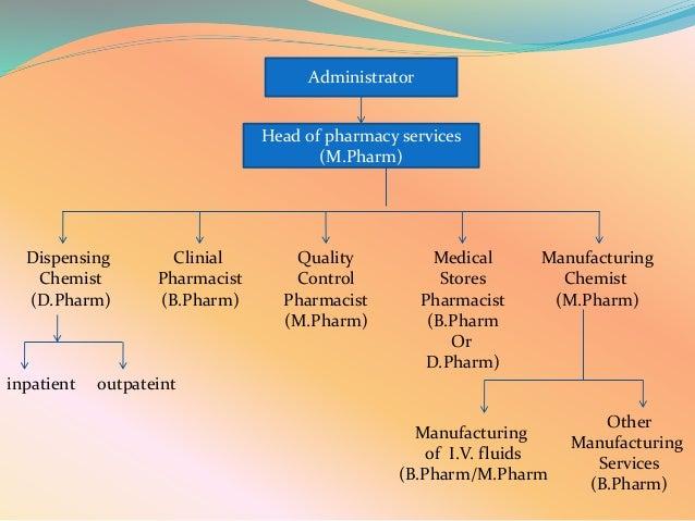 Organization Of Hospital Pharmacy Slides