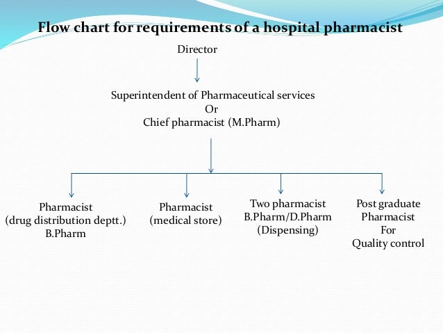 Organization Of Hospital Pharmacy Slides.