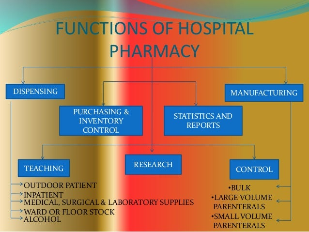 Organization Of Hospital Pharmacy Slides