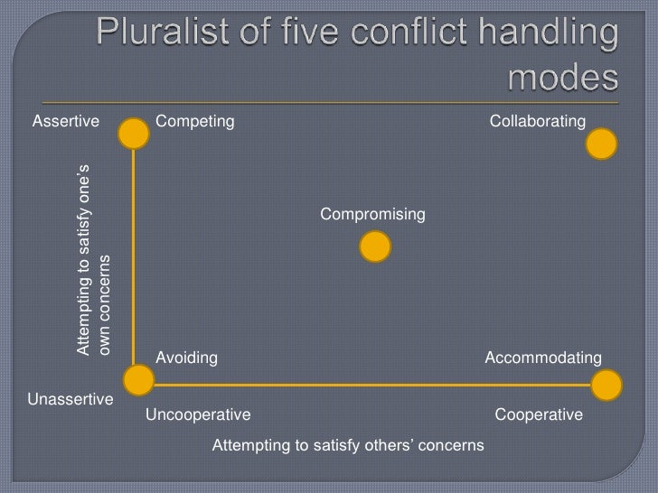 Pluralist of five conflict handling modes<br />Competing<br />Collaborating<br />Assertive<br />Attempting to satisfy one'...