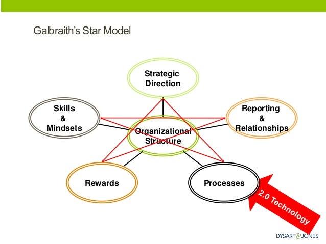 Galbraith's Star Model  Skills  &  Mindsets  Rewards  Processes  Reporting  &  Relationships  Strategic  Direction  Organi...