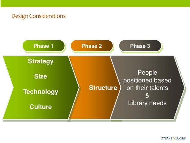 Structure  Strategy  Size  Technology  Culture  Phase 1  Phase 2  Phase 3  Design Considerations  People positioned based ...
