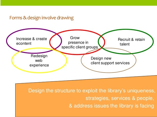 ORGANIZATIONSTRUCTURES  Forms & design involve drawing  Increase & create  econtent  Grow  presence in  specific client gr...