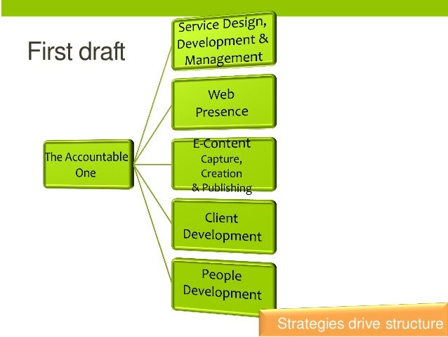 First draft  Strategies drive structure