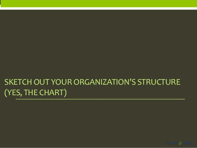 SKETCH OUT YOUR ORGANIZATION'S STRUCTURE (YES, THE CHART)