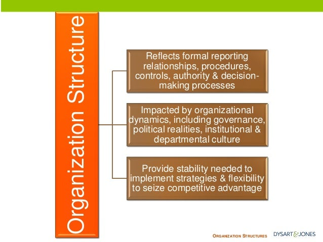 ORGANIZATIONSTRUCTURES  Organization Structure  Reflects formal reporting relationships, procedures, controls, authority &...