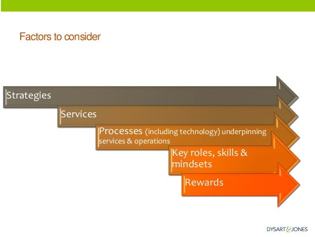 Factors to consider  Strategies  Services  Processes (including technology) underpinning services & operations  Key roles,...