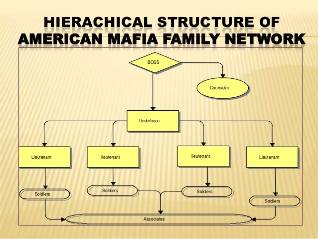 """organized crime and mafia in america The first section of the essay briefly reconstructs the history of the concept """"mafia,""""   keywords: mafia, organized crime, anti-mafia, southern italy, cosa nostra,."""