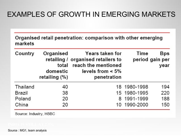 Growing penetration of organized retail
