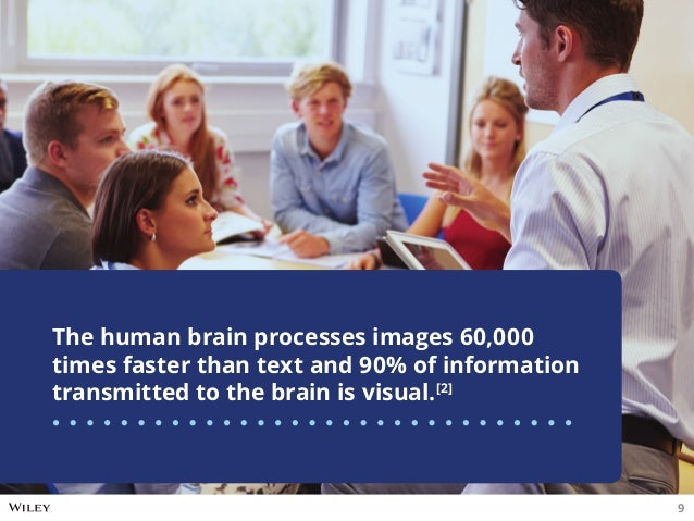 The human brain processes images 60,000 times faster than text and 90% of information transmitted to the brain is visual.[...