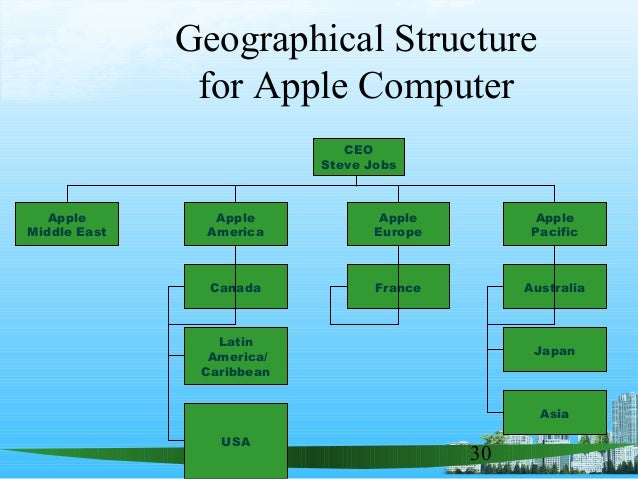 organizing apple inc Below is an essay on apple inc managment functions from anti essays, your source for research papers, essays, and term paper examples apple was established on april 1, 1976 by steve jobs, steve wozniak, and ronald wayne, to sell the apple i personal computer kit.