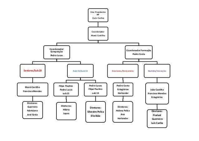 Organograma 1