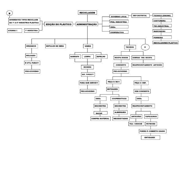 Organograma do lixão1