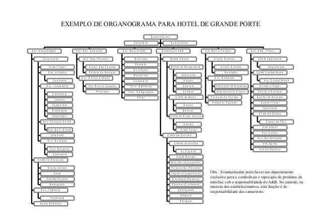 EXEMPLO DE ORGANOGRAMA PARA HOTEL DE GRANDE PORTE S e c r e t á r i a S u b - G e r e n t e O r d e r T a k e r C a m a r ...